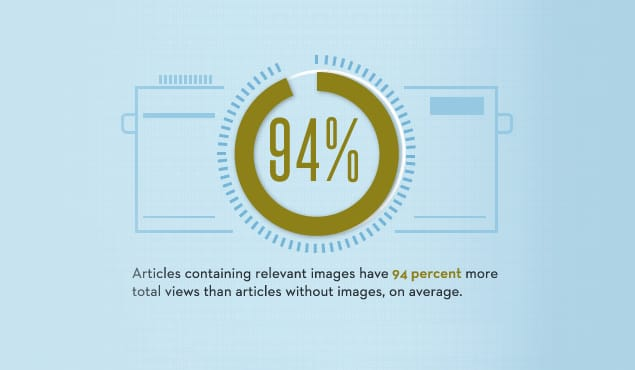 Blog Post Images Stats