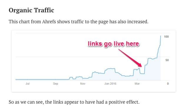 Ahrefs Case Study on Guest Blogging