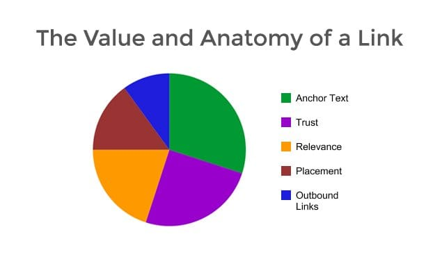 Value of a Link