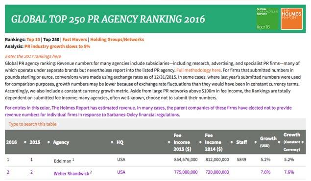 List of PR Agencies