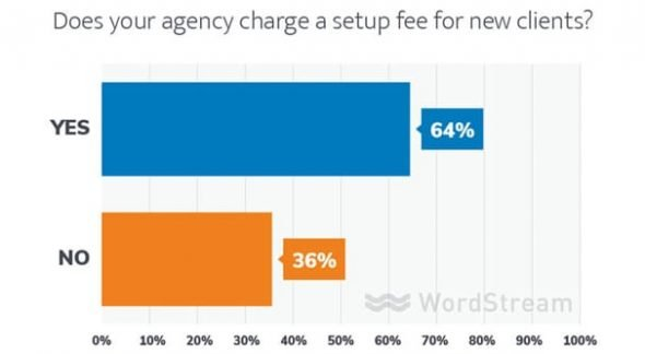 Agency Pricing Setup Fee