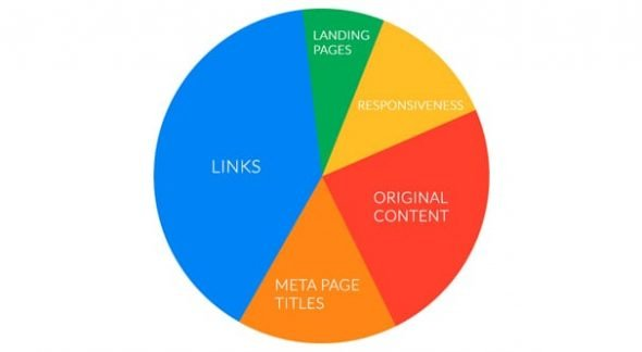 Links and Ranking Factors