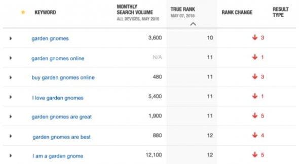 Rankings Still Dropping