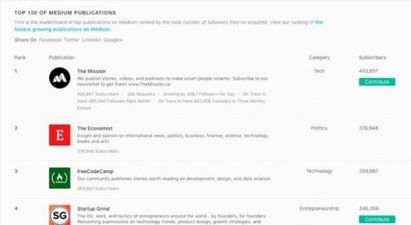 List of Medium Publications