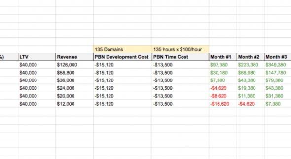Chi phí và doanh thu của PBN