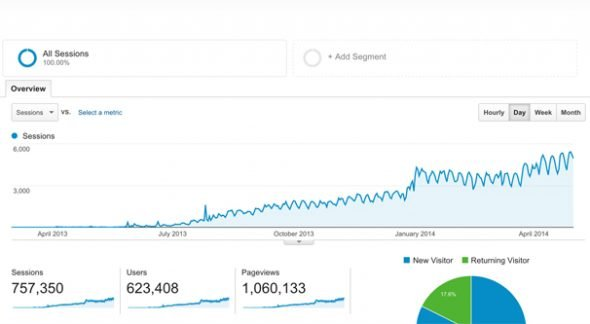 Traffic From Guest Posts