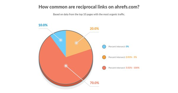 Reciprocal Links Not Common